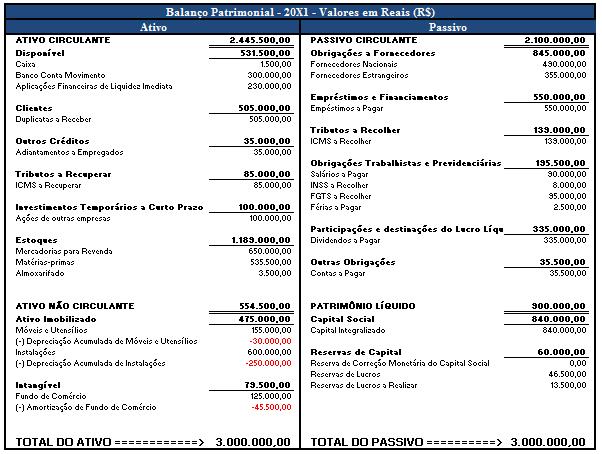 exemplo 2 de balanço patrimonial