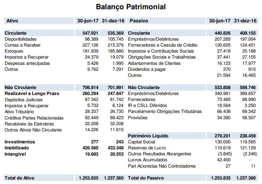 exemplo de balanço patrimonial