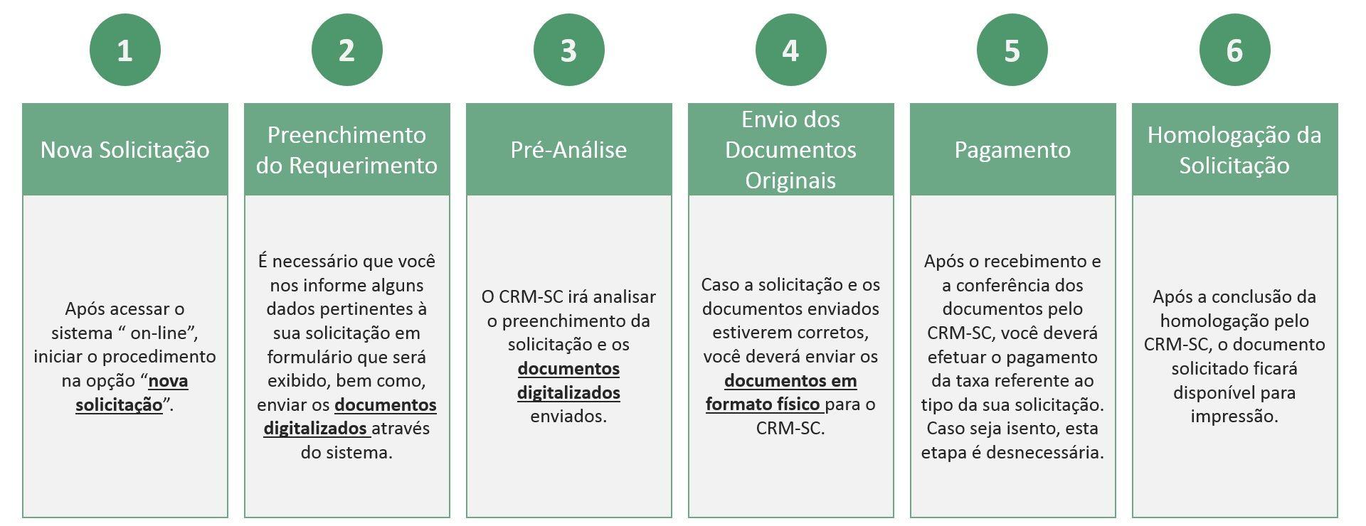 documentos CRM SC